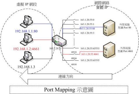 portmapping示意圖